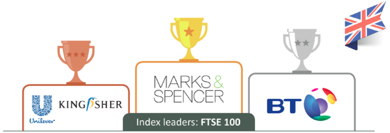 The FTSE 100 Sustainability Leaders