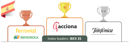 The IBEX 35 sustainability leaders.png
